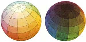 Ausschnitt der Runge-Farbkugel, Quelle: Wikipedia