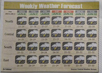 Taipeitimes Weather